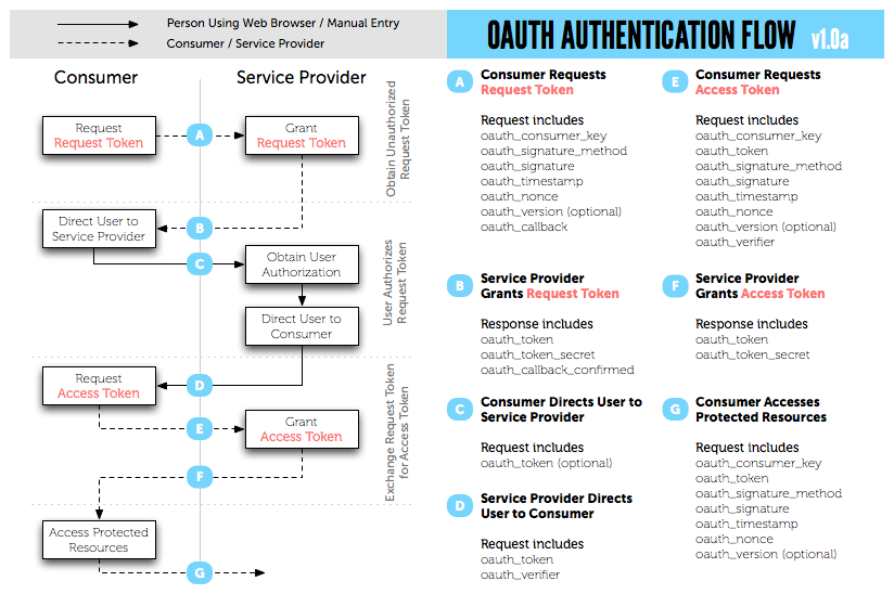 OAuth 1.0 Diagram