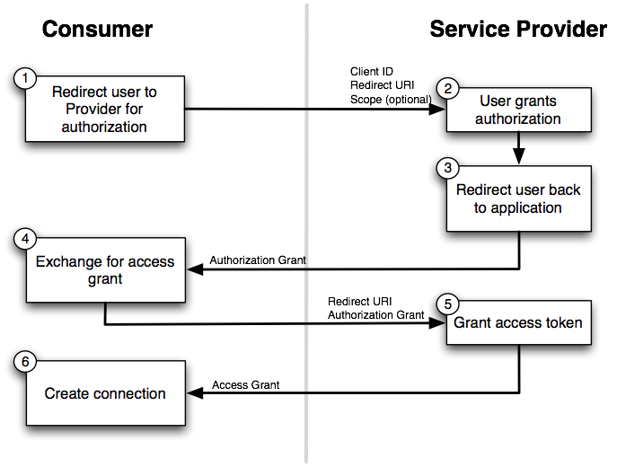 Diagram - OAuth 2.0 authentication