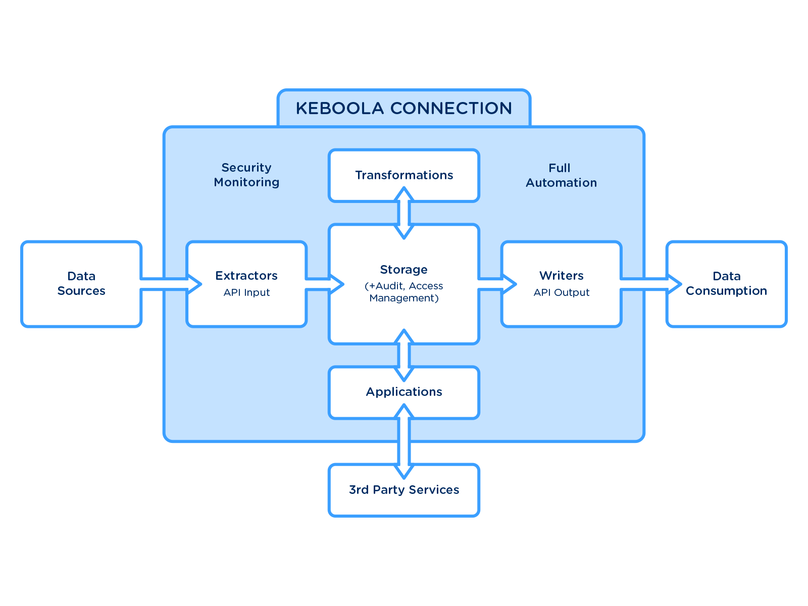 Overview of KBC Components